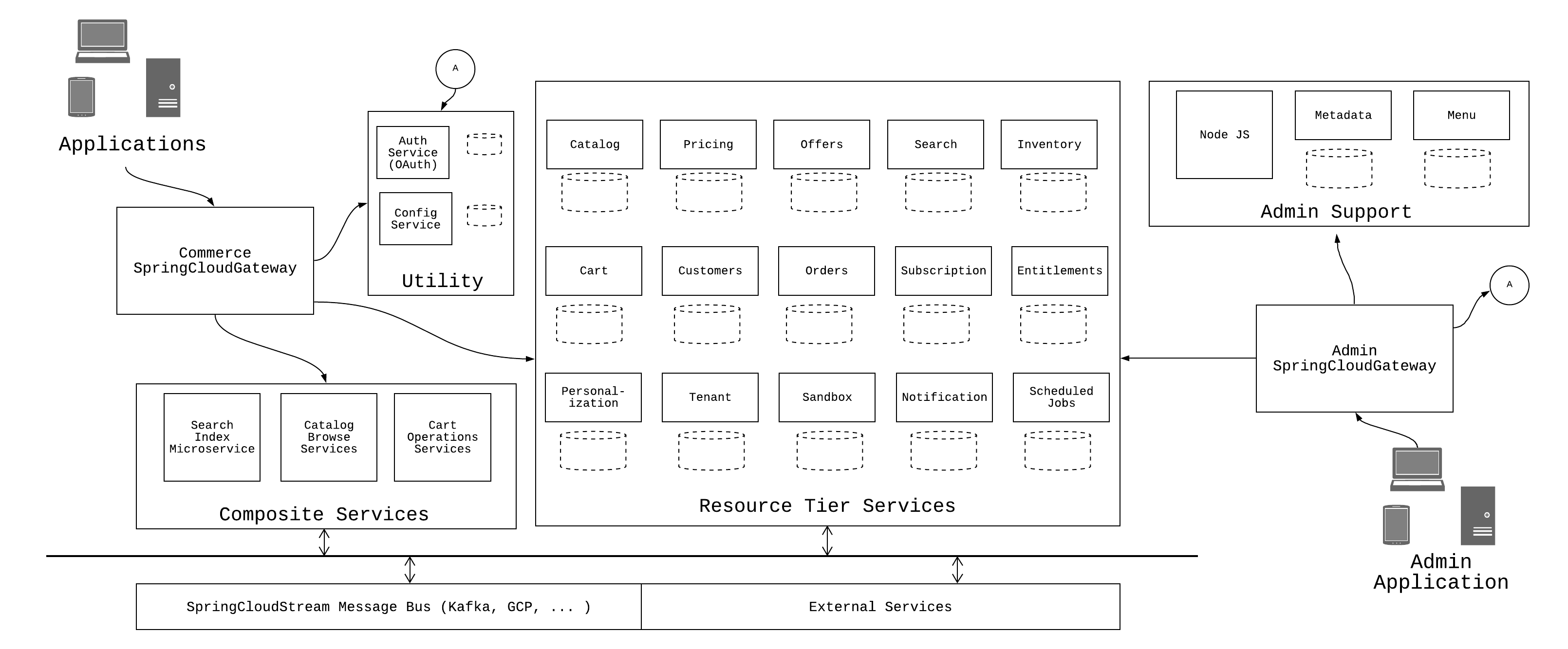 Reference Architecture Diagram